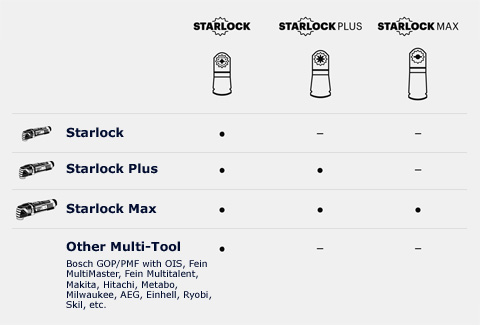 Starlock Fitting