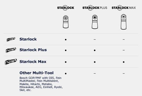 Starlock Fitting